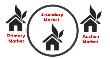 3 market