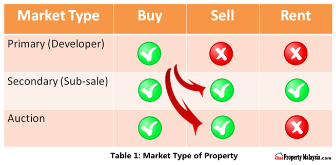 market type